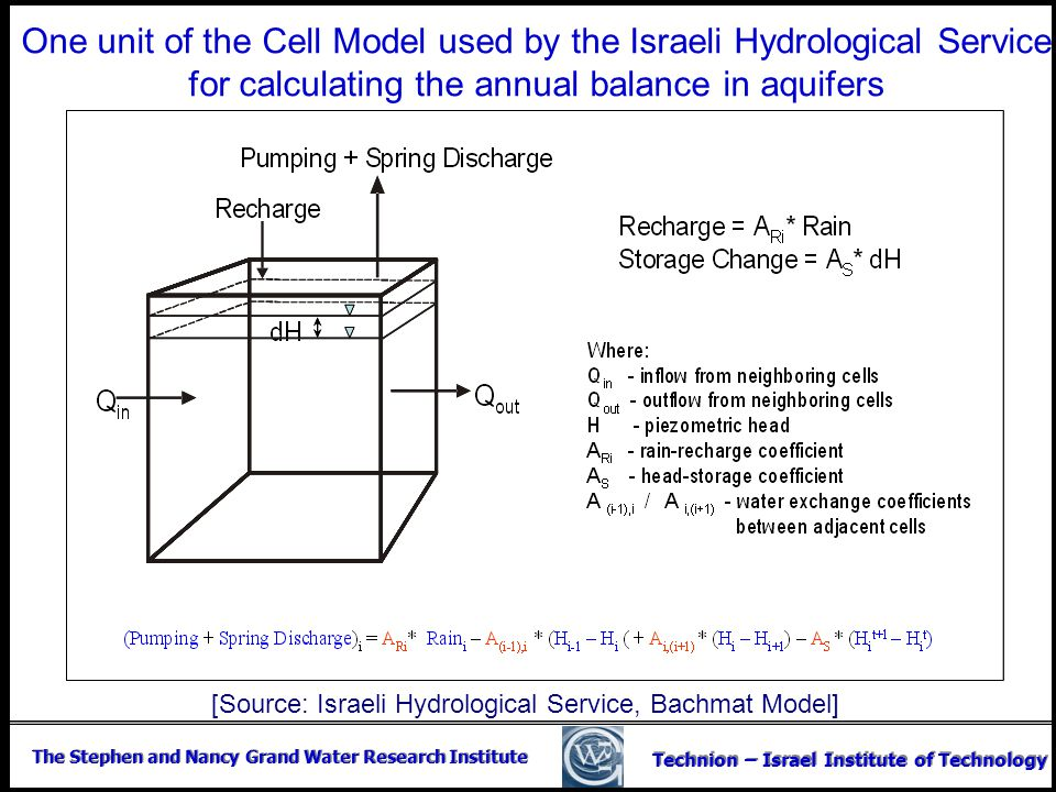 [Source: Israeli Hydrological Service, Bachmat Model]